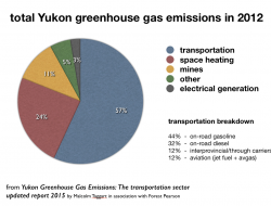 Yukon's greenhouse gas emissions in 2012