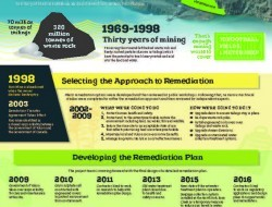 Faro Mine Remediation Poster
